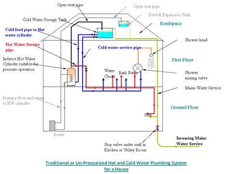 cold water system diagram water storage tank cold water storage tank overflowing