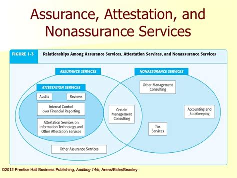 Auditing And Assurance Services 16e Arens arens14e ch01 ppt