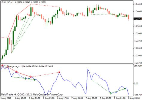 pattern recognition forex indicator forex pattern recognition indicator mt4
