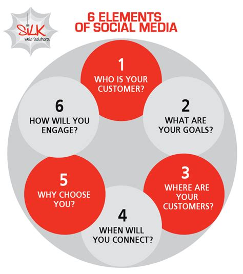 Design Elements Of Motion Media And Information | 6 elements of social media silk web solutions ottawa