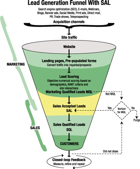 lead funnel template sal is the glue that binds sales and marketing in lead