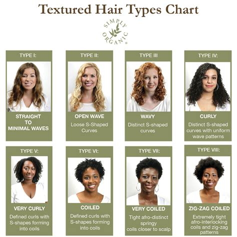 Type 3 Hair Texture by Curl Type Chart Hair Texture 101 How To Identify Curl