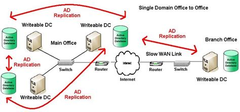 windows  read  domain controller rodc