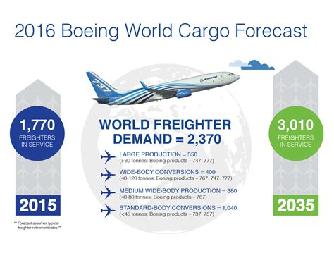 boeing forecasts world air cargo traffic to grow term as economy strengthens oct 26 2016