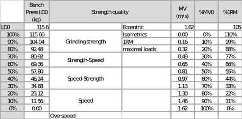bench 1rm estimating 1rm using load velocity relationship complementary training