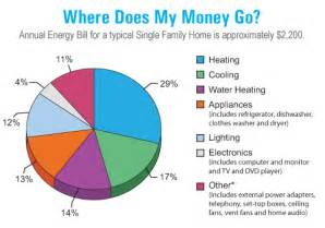 How Much Energy Does Air Freshener In Use Household Energy Use Where Is Your Money Going Mapawatt