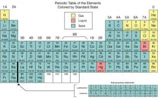 other classifications in the periodic tables below
