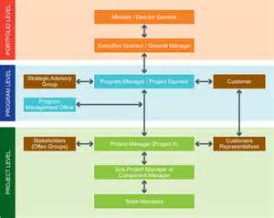 Project Governance Framework Template by Project Governance Model Department Of Transport And