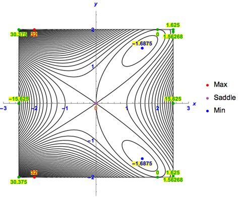 the color purple plot points plotting label points in a contour plot mathematica