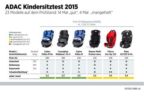 Kinderautositz Ab 3 Jahre by Adac Testet Kindersitze 2015 Auto News