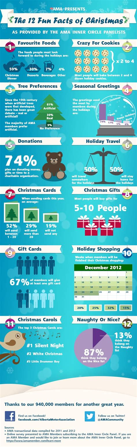 top christmas facts 25 best ideas about facts on nightmare facts about