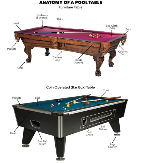 anatomy of a pool table