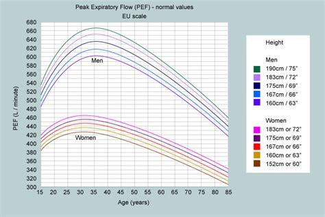 peak flow chart what is a normal peak flow my lungs my