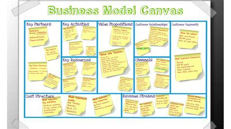 business model canvas bmc hotconblog