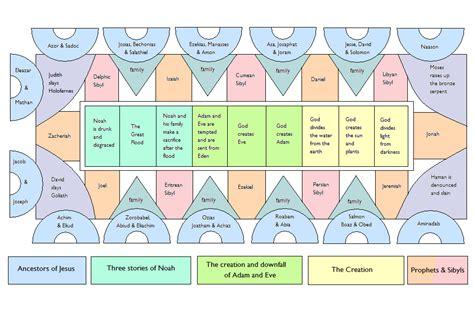 sistine chapel floor plan sistine chapel ceiling diagram