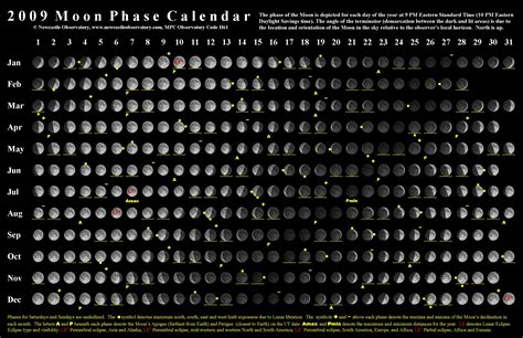 printable moon calendar december 2015 moon observation chart that is printable december 2015