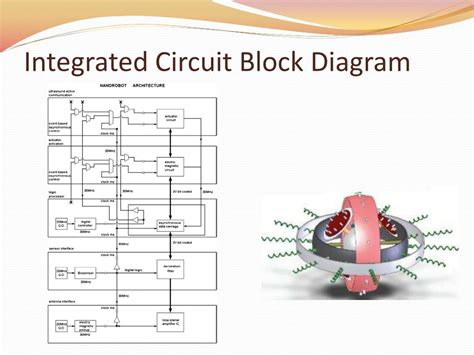 integrated circuit schematic diagram ppt nanorobots in medicine powerpoint presentation id 697793