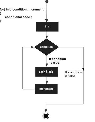 tutorialspoint vb 6 0 iteration statements in c