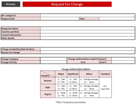 itil document templates itil process management images