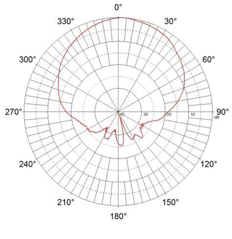 ez 12 parabolic reflector template pdf parabolic antenna diagram horn antenna diagram wiring