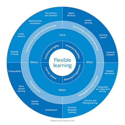 education scotland themes across learning framework for flexible learning in higher education