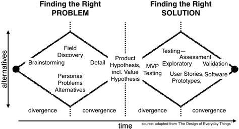design thinking diverge converge divergence and convergence related keywords divergence