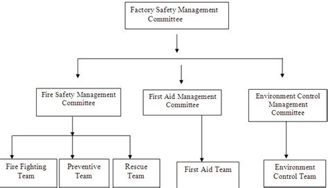 process flowchart fire fighting and fire protection safety environment complance in beximco texitile limited