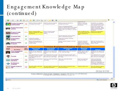 website templates for knowledge management knowledge management in the real world