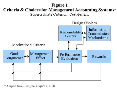 Design Cost Management System Horngren S Reflections On Cost And Management Accounting