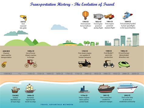 transportation history the evolution of travel visual ly