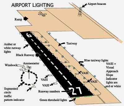Airport Lighting by Airport Lighting Aeromanual