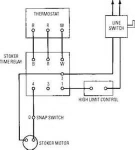 coal furnaces wood furnaces and multi fuel furnaces фенкойлы фанкойлы вентиляторные доводчики