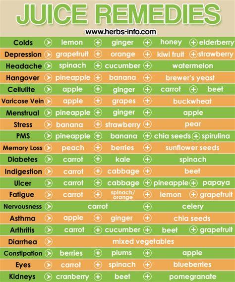 herb care chart juice remedies chart herbs info