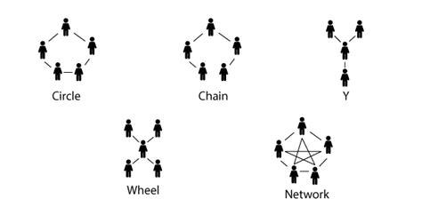 pattern of communication in organization communication patterns businesstopia