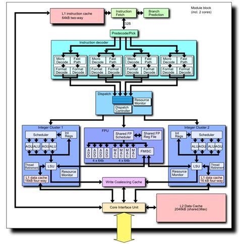 diagram of the cpu bulldozer microarchitecture wikiwand