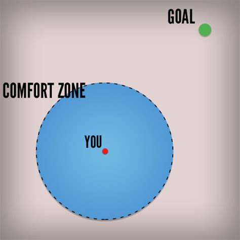 comfort zone diagram how change works the meta picture