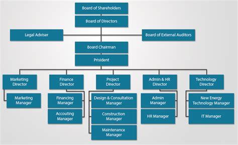 sle organizational chart business organization wsh international holding pte ltd