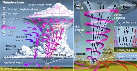 parts of a tornado diagram tornado prediction the why files