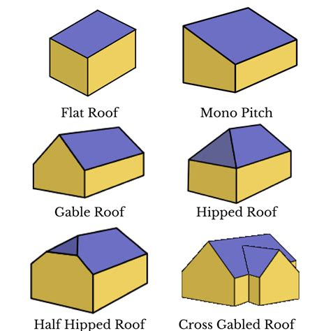 roof gables types types  pitched roofs sc  st diy network