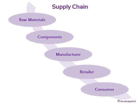Do You Need An Mba For Supply Chain Management by What Is Supply Chain Management Scm Definition