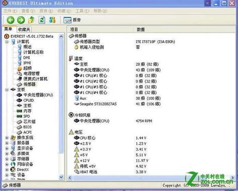 x2 distribution table breeds picture