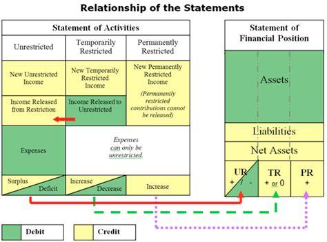 Net Credit Position Formula Contribution Statements Quickbooks