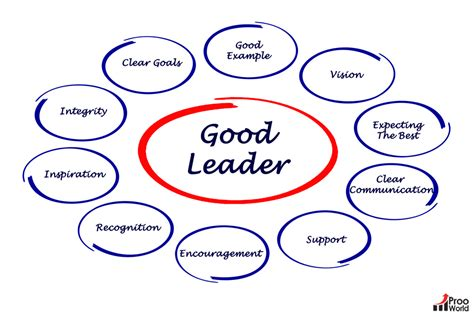 what are the key qualities that make a great leader spotlight