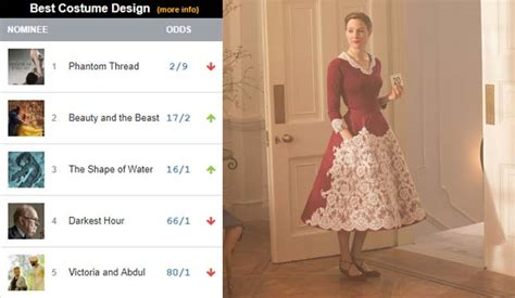 Oscar Predictions Designers by 2018 Oscars Predictions Phantom Thread Will Win Best