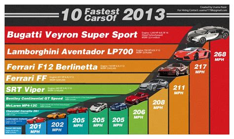 the top 10 fastest cars in the world 10 fastest cars of 2013 visual ly