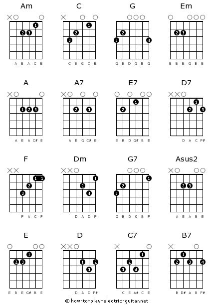note diagram guitar chords for beginners diagrams audios and tips