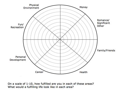 blank performance profile wheel template wheel of handout exercise images frompo
