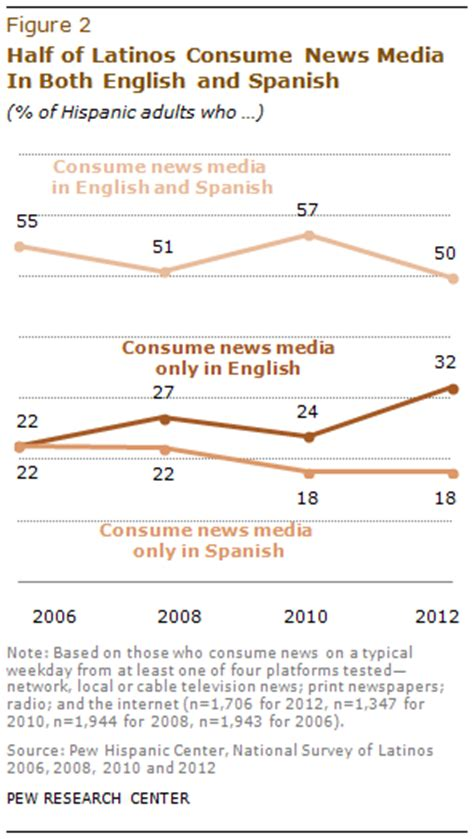 consumption pattern definition english a growing share of latinos get their news in english pew