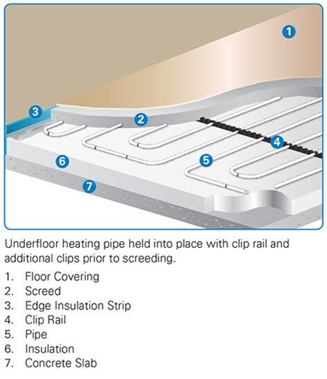 underfloor heating wiring diagram home remodeling and