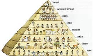 6p ancient egypt economy team 1